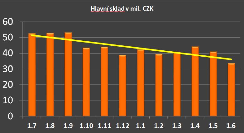 MaVie2 graf