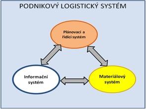 Podnikový logistický systém
